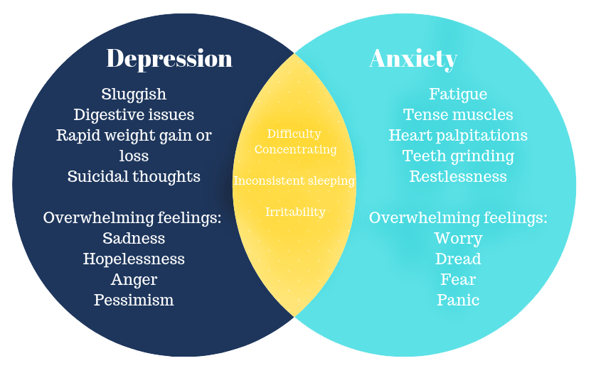 Venn diagram sowing overlapping anxiety and depression symptoms