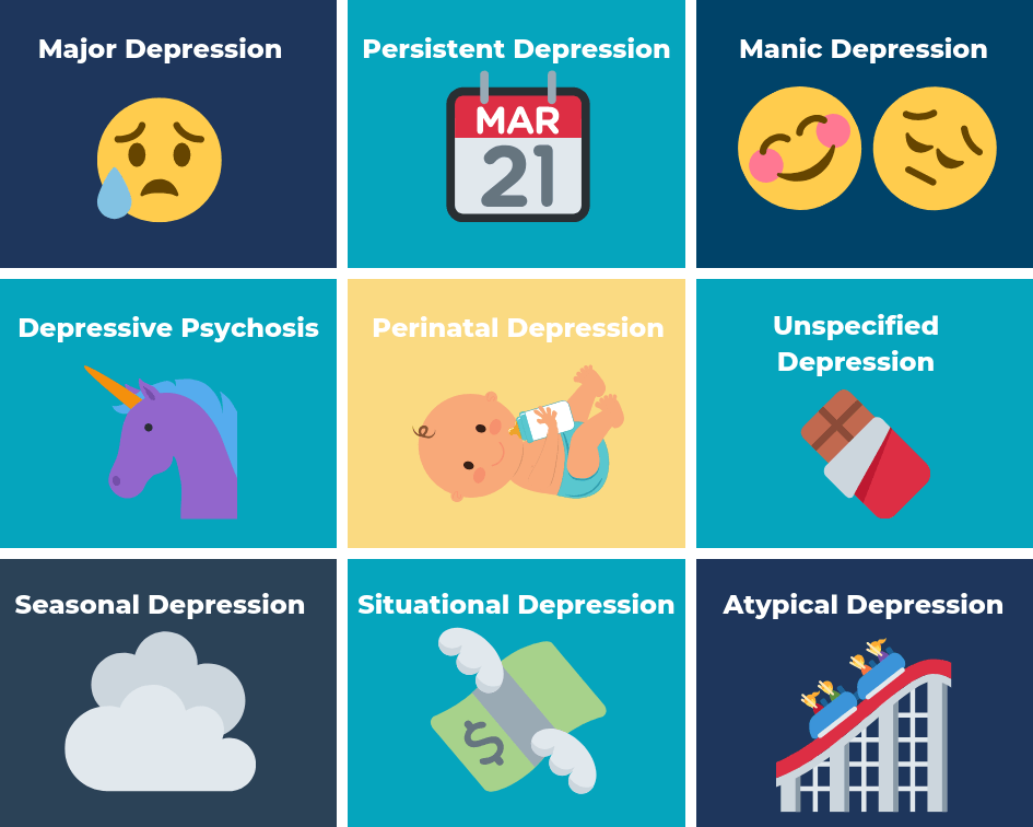 Different types of depression in a chart